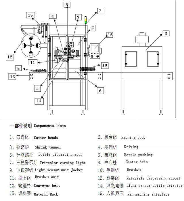 Основни технически параметри на оборудването за етикетиране на ръкави