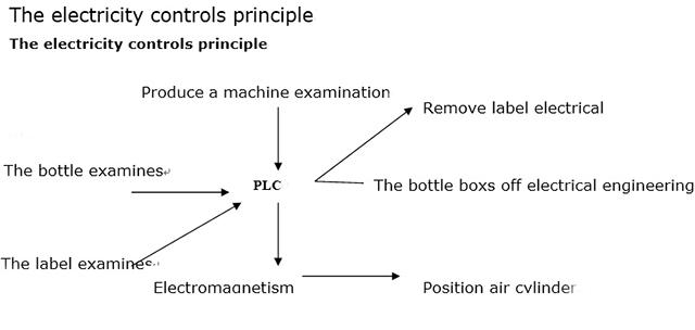 Принципът за управление на електричеството